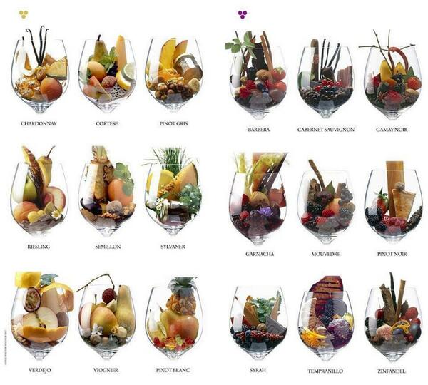 Aromas y sabores en el #Vino MT @winewankers: Flavors and Aromas in #Wine! <br>http://pic.twitter.com/8T5PG2CWAS