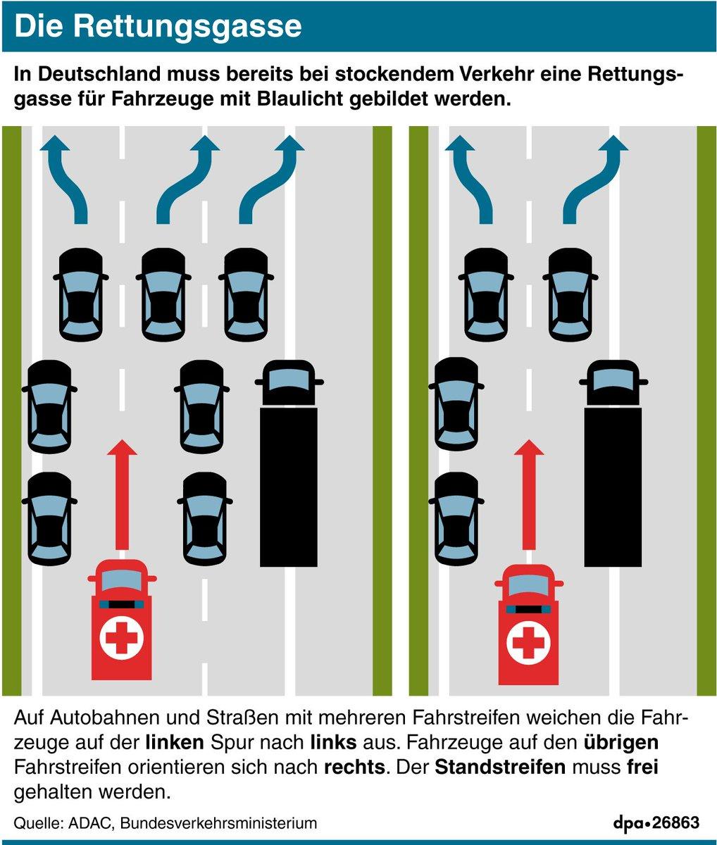 Die Rettungsgasse – immer wieder klappt sie nicht richtig. Die @dpa_infografik zeigt, wie sie funktioniert (fd)