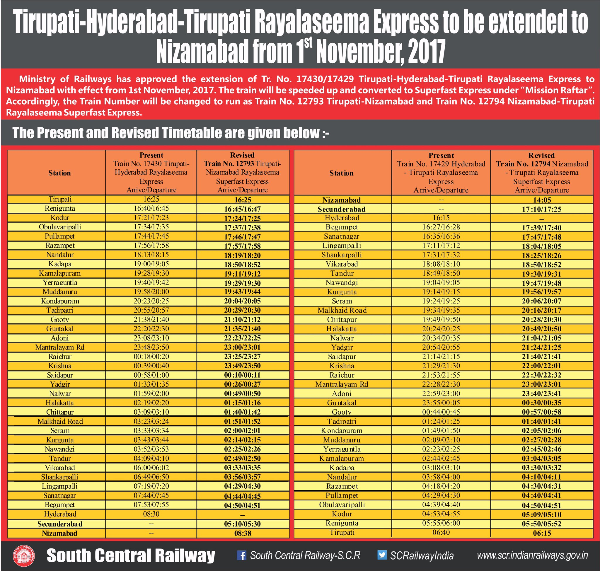 "SouthCentralRailway on Twitter: ""Tirupati-Hyderabad-Tirupati Rayalaseema  Express to be extended to Nizamabad from 1st November, 2017 @RailMinIndia… """