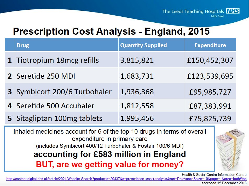 Toby Capstick On Twitter In England 583million Is Spent On Just 6 Inhaled Drugs But Do We Get Value For Money Pcpa17