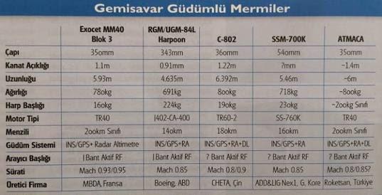 تركيا.. ظهور الصور الأولى لصاروخ مضاد للسفن محلي الصنع DD92RN6XoAAlAuC