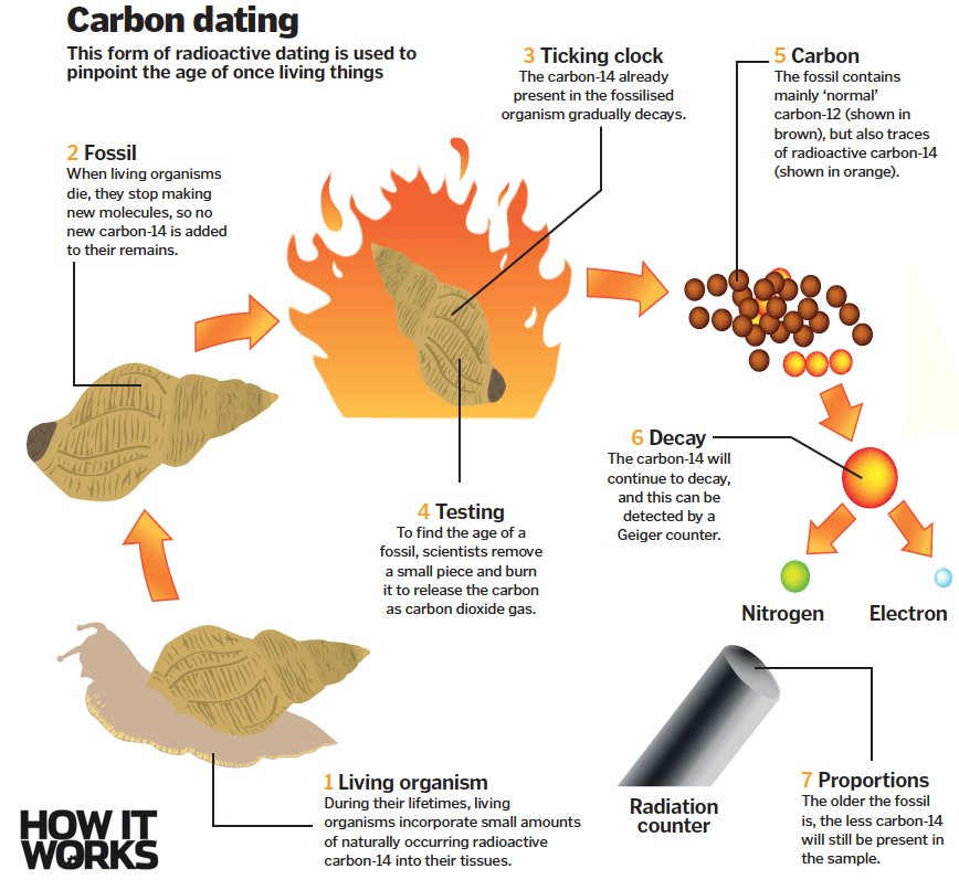 Is carbon dating