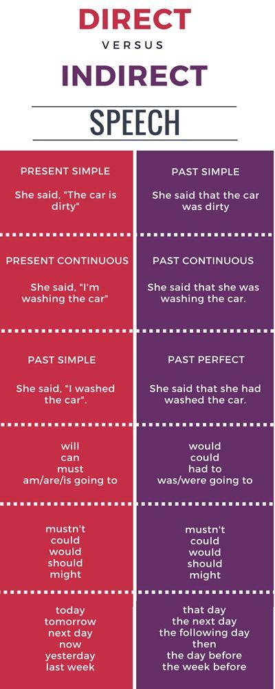 Direct vs. Indirect Speech ! #English #Ingles #Grammar #FelizFinde #BuenViernes <br>http://pic.twitter.com/0RxCIYif51