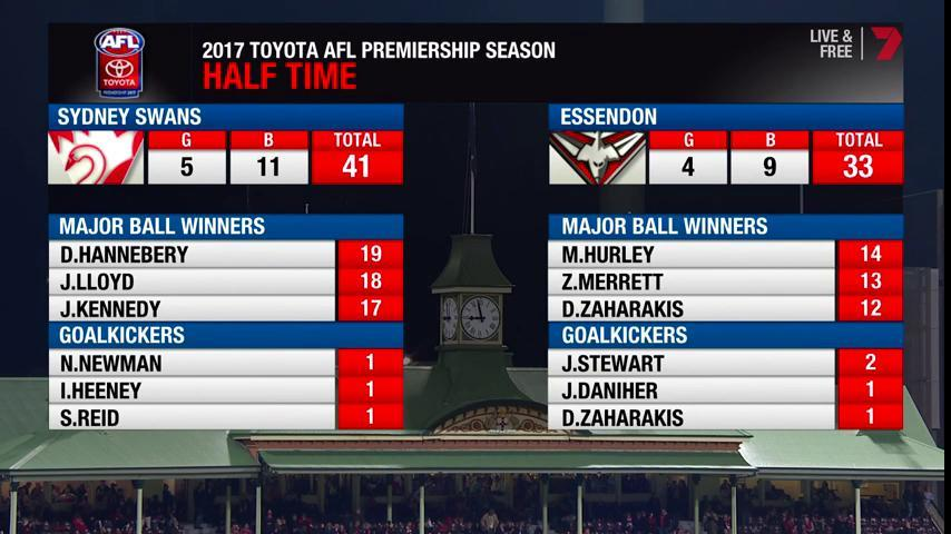 HT | @sydneyswans edge clear with 3-goals-to-2 for the quarter, still...