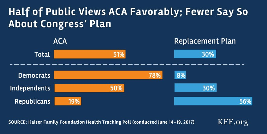 NEW: More of the public have a favorable view of #Obamacare (51%) than Congress' plan to replace it (30%) https://t.co/b9cklgz1WF https://t.co/3PKoqYLpgx