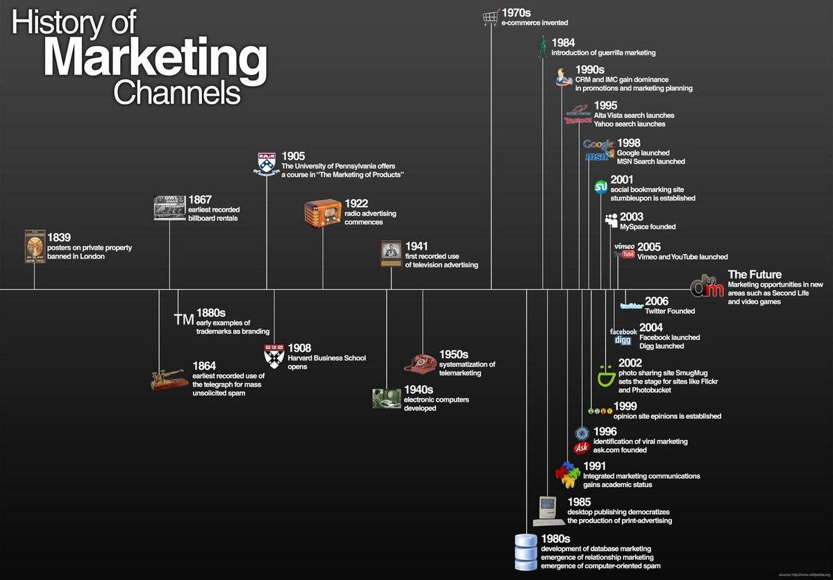 The History of #Marketing Channels  #CMO #DigitalMarketing #socialmedia #SMM #UX #SEO #BigData @TamaraMcCleary @evankirstel HT @ipfconline1<br>http://pic.twitter.com/jbSfqAdK1T