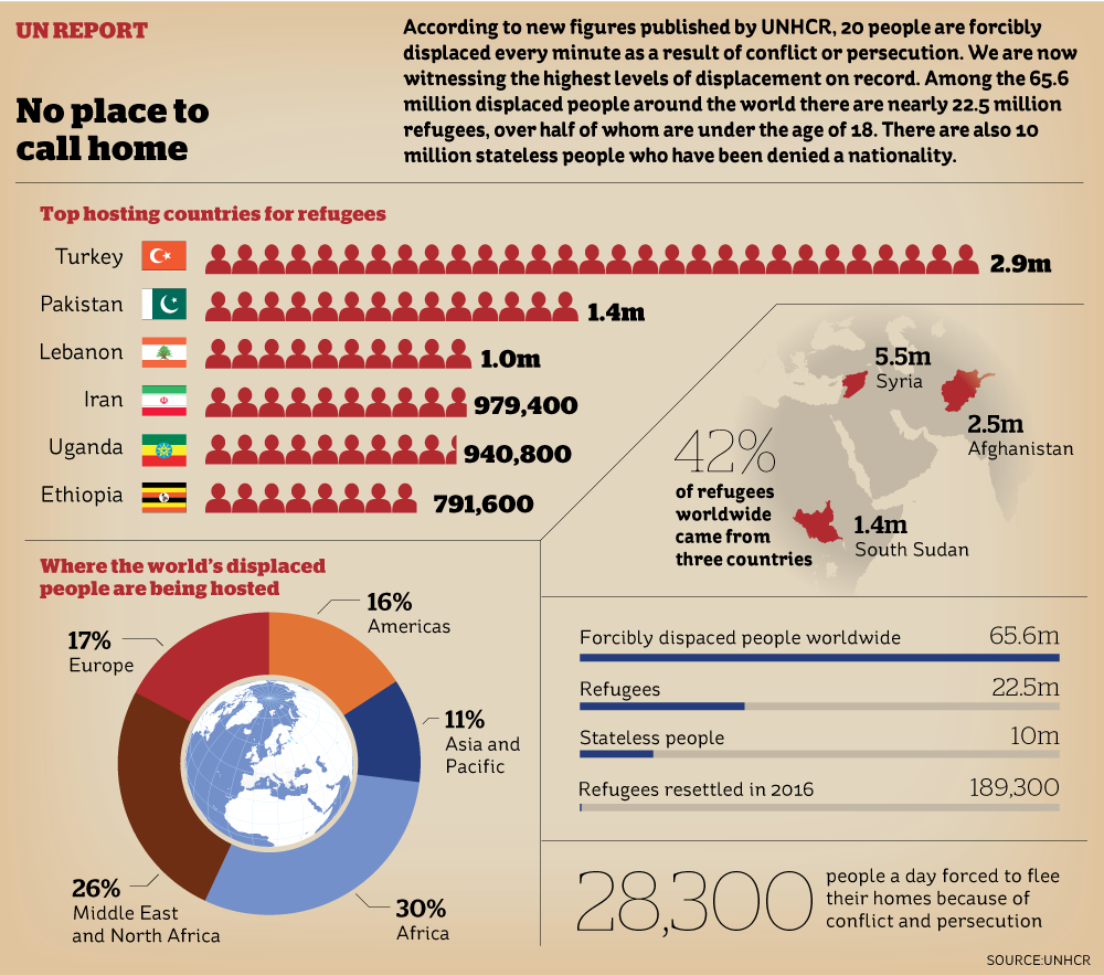 65.6m people around the world have been forced from home. 20 people every minute #infographic @theipaper #Refugees #UnitedNations #dataviz<br>http://pic.twitter.com/cx2hQayXTg