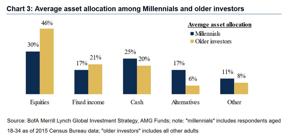 Millennials with 30% equities and 25% cash should fire themselves as the asset allocator.  https://t.co/adYPXrI0Zy https://t.co/gG4nGInDjM