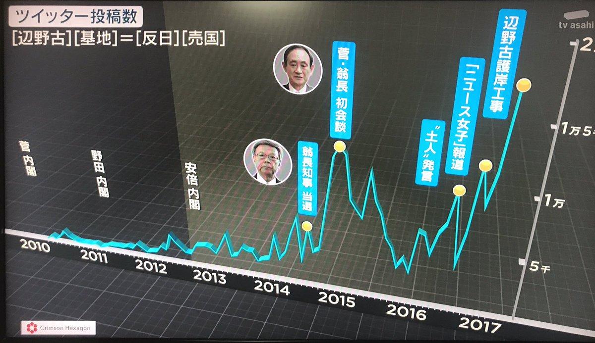 報ステ ツイッターに溢れる沖縄ヘイト。安倍政権になってからの急増ぶりがすごい。