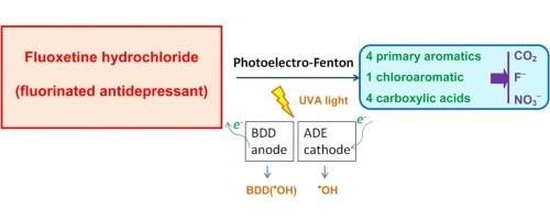 Abatement of fluoxetine (#Prozac) by electrochemical advanced methods #catalysis:  http:// bit.ly/2tWE3FA  &nbsp;  <br>http://pic.twitter.com/bIoxPCOx9S