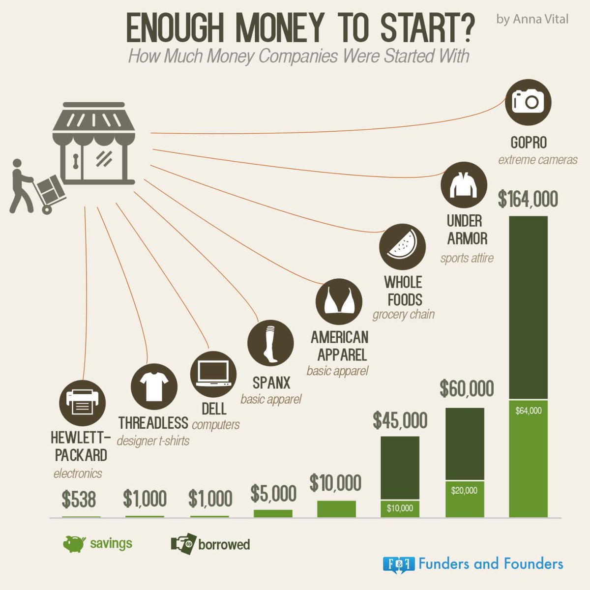 #Startup initial #Funding. @HP had only $538! #Leadership #Innovation #GrowthHacking #SME #makeyourownlane #defstar5 #Socialmedia #SEO #SMM<br>http://pic.twitter.com/u8XdIL8WJl