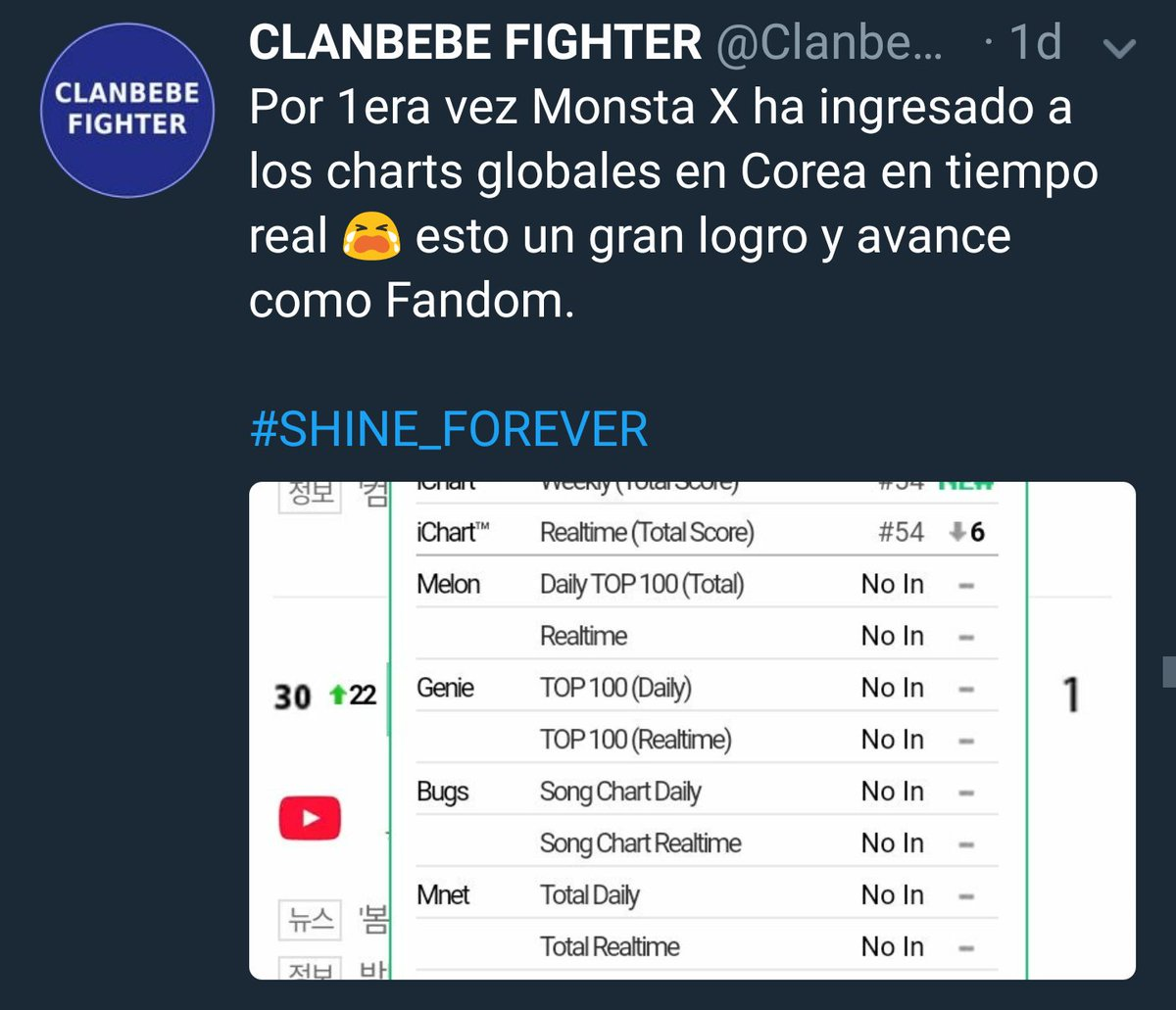 [#MONSTA_X ] has entered for 1st time in Global Charts In Korea. It is very important bc is the 1st time in 2 years.  #SHINE_FOREVER #몬스타엑스<br>http://pic.twitter.com/xHs855gAhK