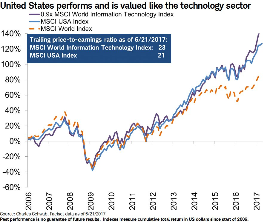 Investors should be careful when comparing valuation measures between countries. Ex: US is valued like tech. Read: https://t.co/3oSil8FrWr https://t.co/FT5q55kB0d