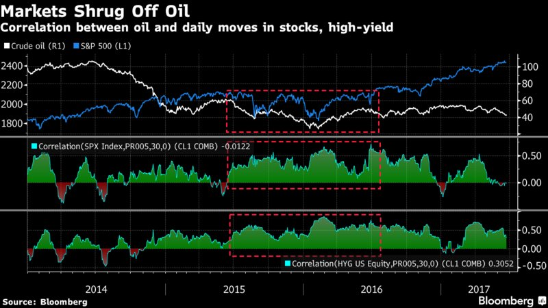 Stocks are ignoring oil's bear market https://t.co/4fWGB98GTL