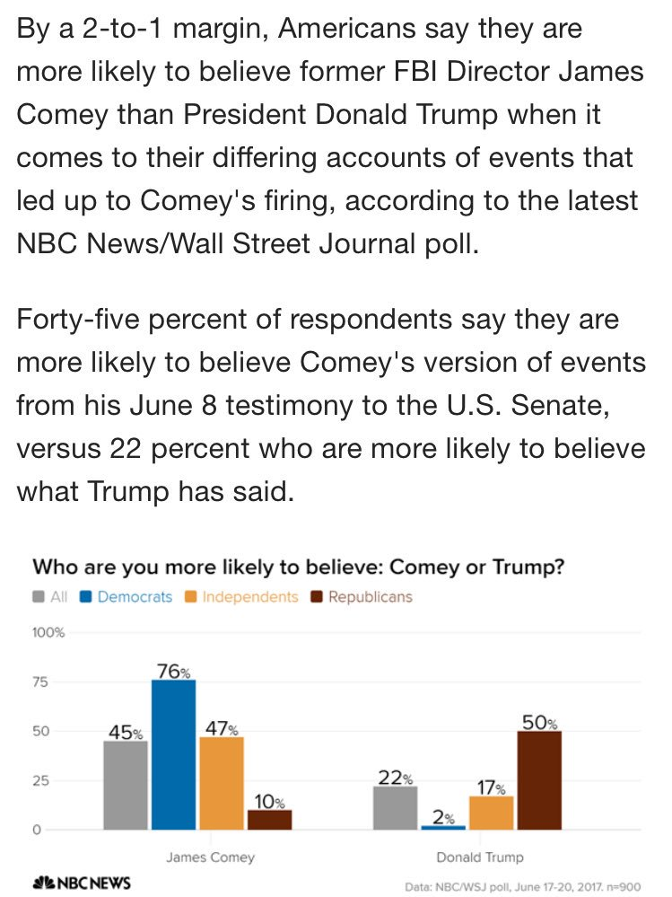 Related: The American people are more likely to believe Comey's accounts, though of course there's a partisan splihttps://t.co/rhJEjzLBABt