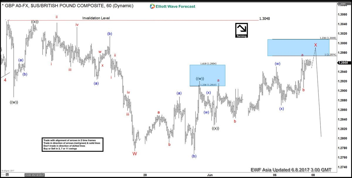 $GBPUSD 1 Hour chart on 6/8: What we presented to member before UK election #elliottwave