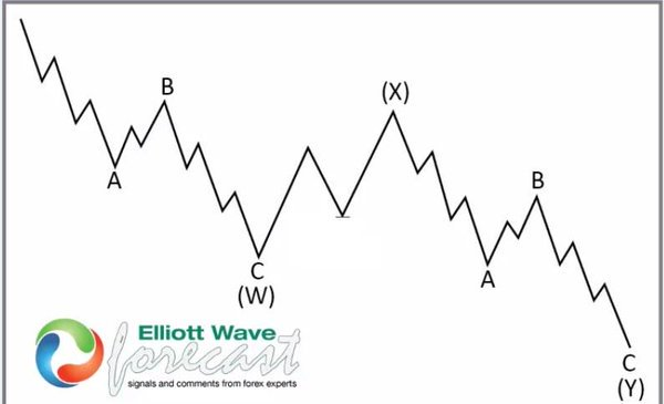 If the Internal are sequences of 3-3-3 then is a WXY, please learn the right way. That is a WXY #elliottwave