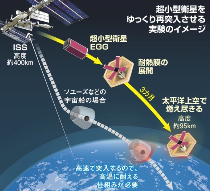 この間成功した超小型衛星EGGの再突入実験が『Zガンダム』を参考にしてると聞いて、いよいよ宇宙世紀が来たかと思った