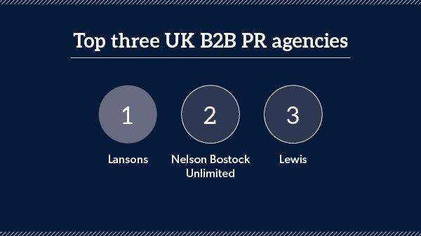 The top 19 B2B PR agencies have been revealed https://t.co/n4gc7IbwqK @LansonsLatest @NelsonBostock @lewispruk https://t.co/BkNH9gE7gK