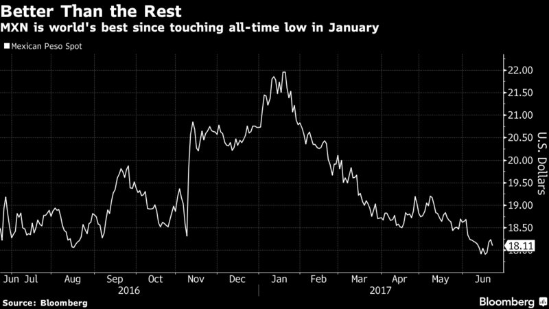 The Mexican Peso is the world's best performer this year, but how could that change?https://t.co/7T4UpzUbhL