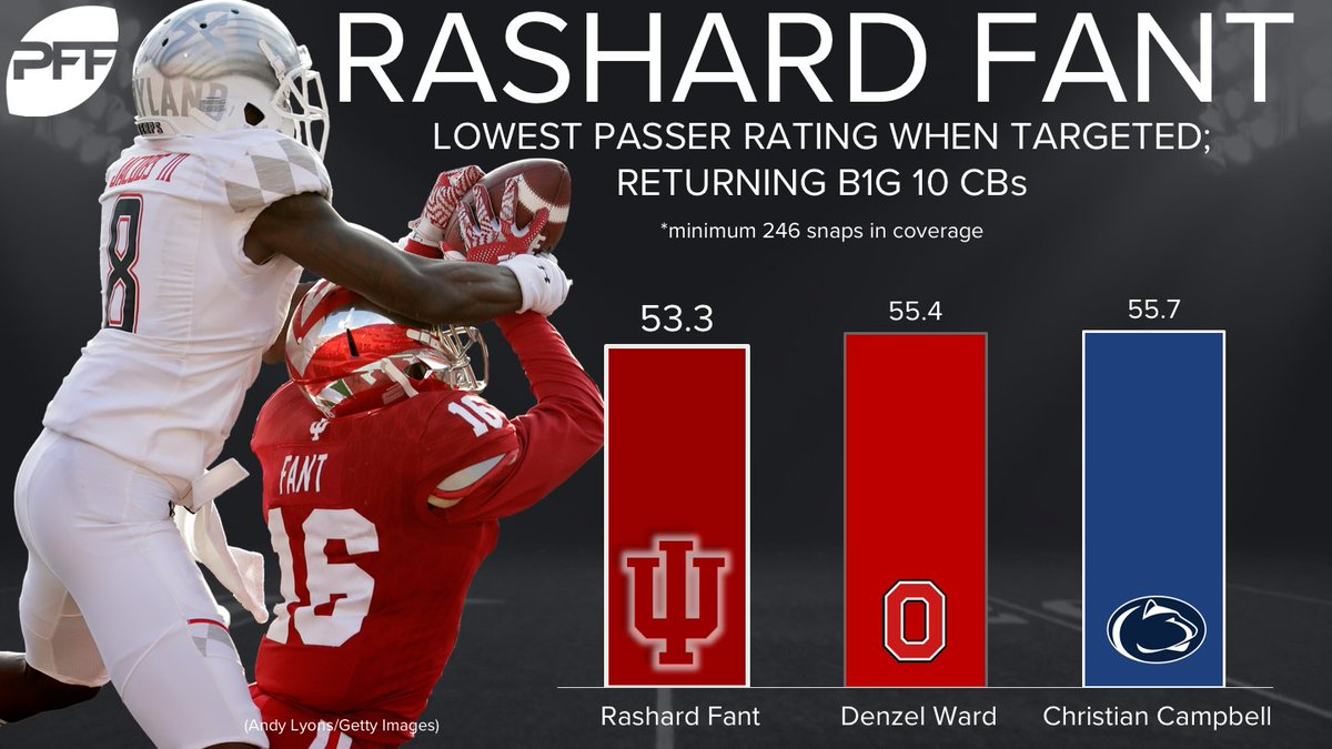 Indiana CB Rashard Fant leads all returning B1G 10 CBs with his low 55...