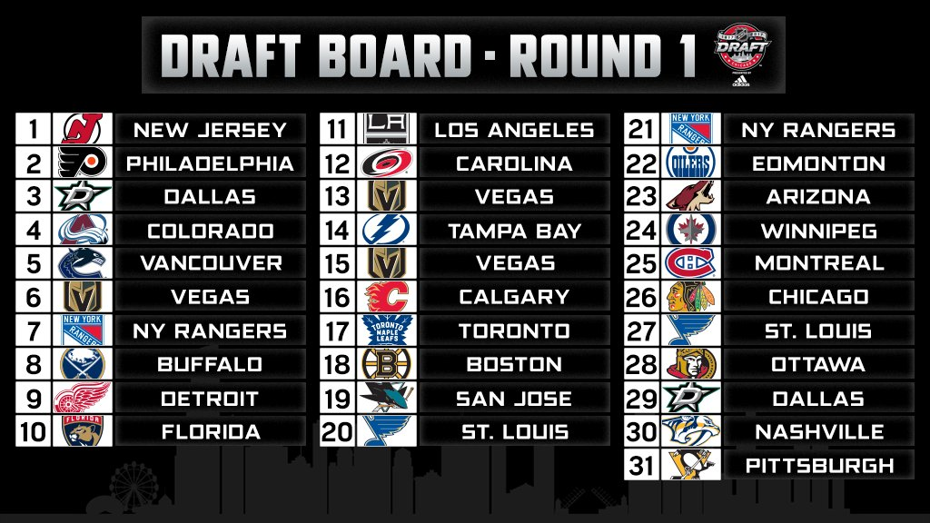 Current order of selection for Round 1 of the 2017 #NHLDraft.  Watch l...