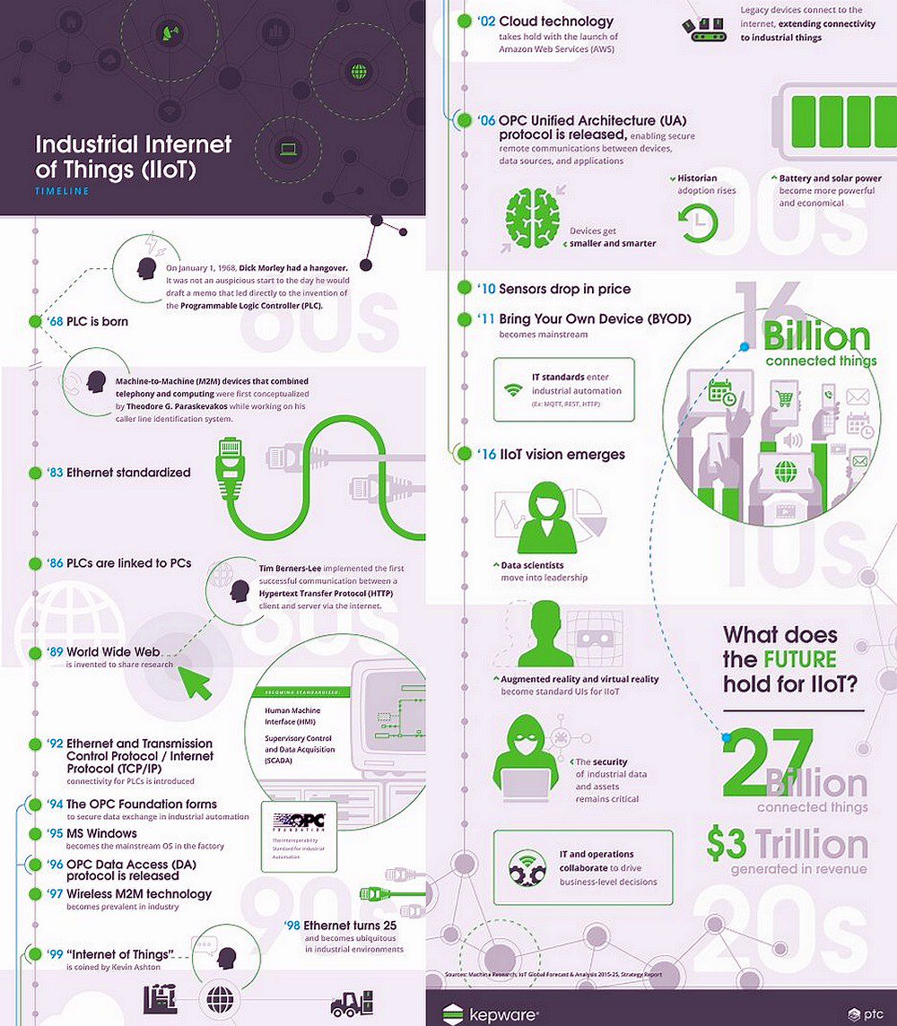 RT ipfconline1: The Industrial Internet of Things Timeline [Infographic] #IIoT #IoT #IoTsecurity #Cloud #AR <br>http://pic.twitter.com/jdgmGXHxQG #infos…