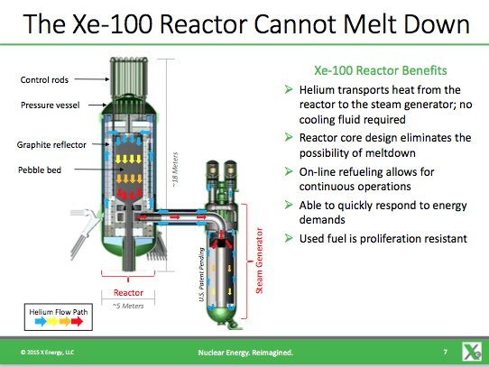 X-Energy introduced its company &amp; first product to Virginia chapter of ANS  http:// atomicinsights.com/x-energy-intro duced-its-company-and-first-product-to-virginia-chapter-of-ans/ &nbsp; …  #nuclear #thorium <br>http://pic.twitter.com/9fY9ArVx9i