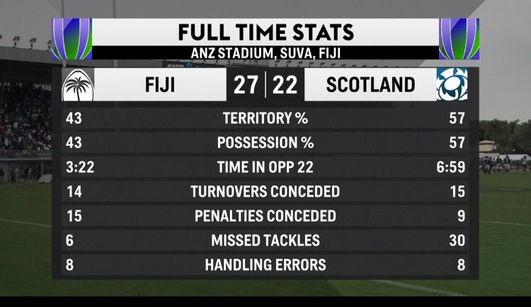 Tier2 @fijirugby knock off Tier1 #Italy &amp; now Tier1 #Scotland! Are you watching @WorldRugby ? Time to level that playing field!<br>http://pic.twitter.com/KO7el9oofo
