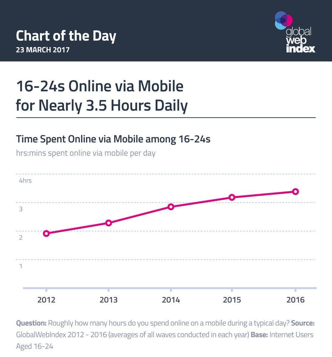 88% of #genz use #socialmedia,86% #messaging apps; demographic now #online via #mobile 3.5 hours a day. #cdo #mobilefirst<br>http://pic.twitter.com/lS3X2ObCRP