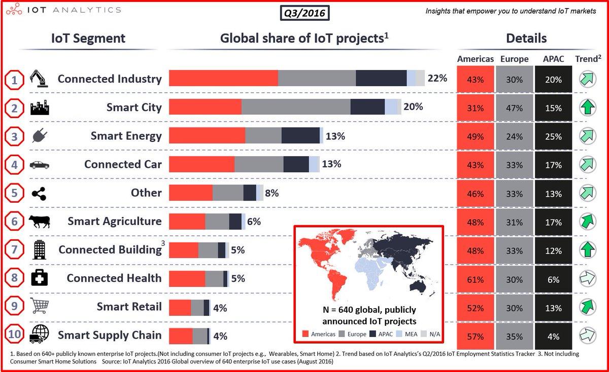 #IoT market per industry! #Disruption #Innovation #IIoT #GrowthHacking #bigdata #Innovation #makeyourownlane #defstar5 #Mpgvip #socialmedia <br>http://pic.twitter.com/5vAsLcrdEI