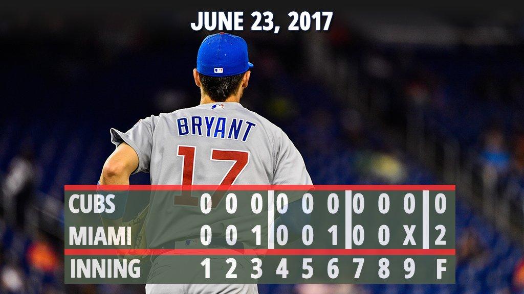 #Cubs outhit #Marlins, 6-3. https://t.co/SuUnFb4Vxb https://t.co/2jW7H...