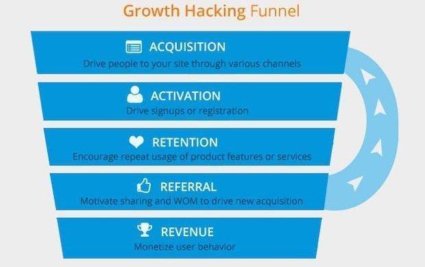 What is #GrowthHacking? #makeyourownlane #startups #DigitalMarketing #Mpgvip #defstar5 #SEO #SMM #socialmedia #AI #marketing #digit #BigData<br>http://pic.twitter.com/iy8WqIZluW