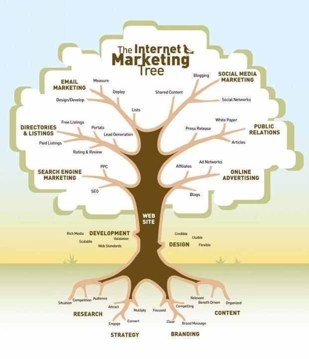 Internet marketing tree #contentmarketing  #Mpgvip #defstar5 #makeyourownlane #socialmedia #startup #DigitalMarketing #seo #Abhiseo #SEO<br>http://pic.twitter.com/rQwj415eQ5