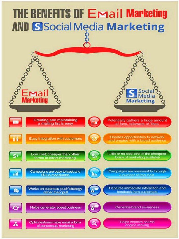 The Benefits of Email &amp; Social Media #Marketing [#Infographic] via @ipfconline1  #SocialMedia #SMM #CMO #EmailMarketing #DigitalMarketing<br>http://pic.twitter.com/t7ReSlzrso