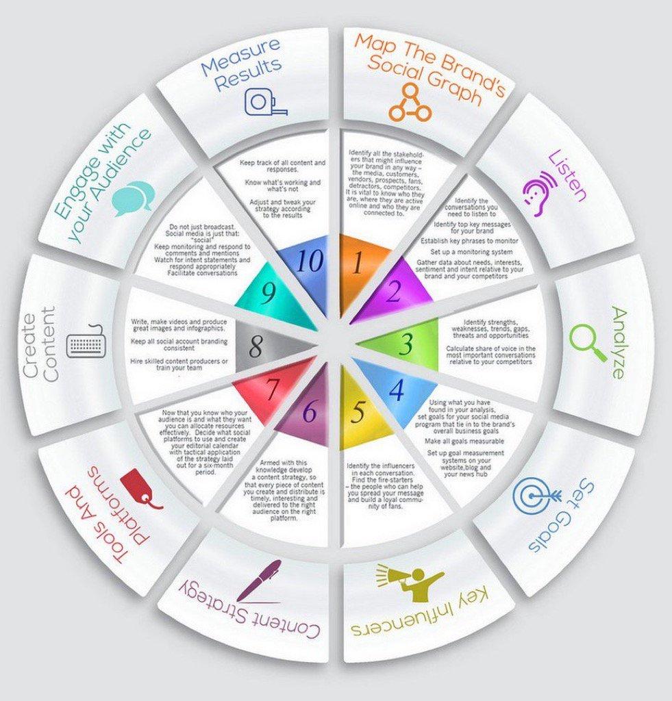 [#SocialMediaMarketing] #GrowthHacking Your Social Media #Marketing Strategy Infographic  #SocialMedia #DigitalMarketing #ContentMarketing<br>http://pic.twitter.com/v6EUZva10q