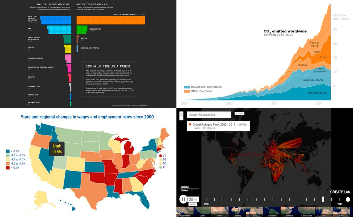 New #DataVizWeekly!  #Timeuse for #parents #Refugee flow #CO2 #emission #US #wages/#employment   http://www. anychart.com/blog/2017/06/2 3/data-visualization-blog-weekly-roundup/ &nbsp; …   #datavisualization<br>http://pic.twitter.com/gBOqNyRcM3