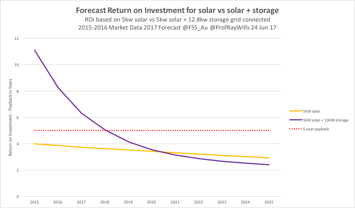 Nope #wapol fixed electricity charge rise hasn&#39;t cost #solar #ROI same Saves your mortgage  https:// thewest.com.au/news/wa/power- surge-to-hit-solar-homes-ng-b88515496z &nbsp; …  In 2018 so will batteries<br>http://pic.twitter.com/DMqcir96Qs