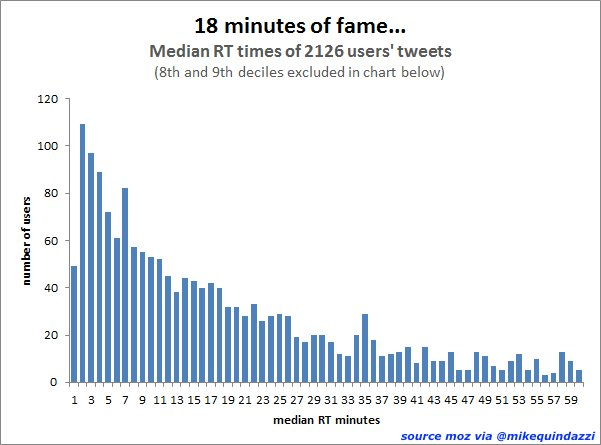 Here today, gone tomorrow! The half-life of a #tweet is a mere 18 minutes, reports @Moz. #SocialMedia #Twitter  #InfluencerMarketing<br>http://pic.twitter.com/lCiyHzCASd