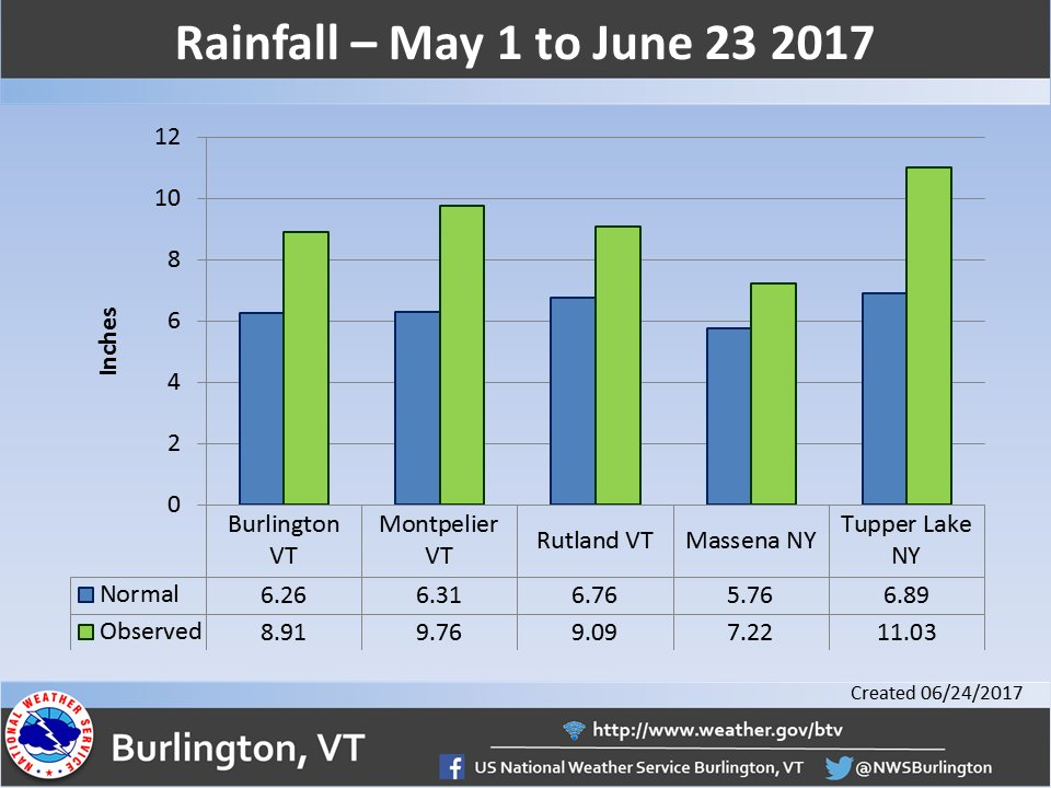test Twitter Media - If you thought we've had a soggy start to summer, you'd be right. Rainfall is running 2 to 4 inches above normal since May 1! #vtwx #nywx https://t.co/ao5KECJr8E