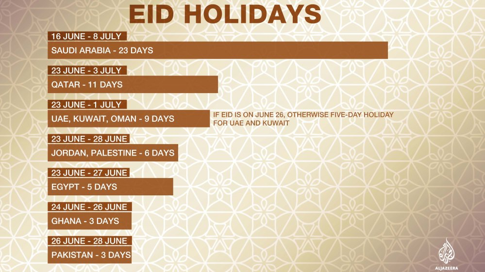 Eid al-Fitr holiday: How many days is it by country? https://t.co/Px2z...