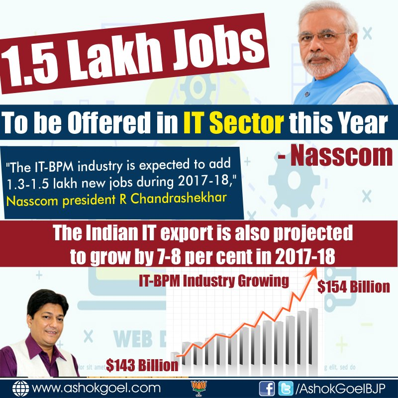 1.5 Lakh New Jobs to be offered in IT Sector this Year - Nasscom  #IT #TransformingIndia<br>http://pic.twitter.com/bKCf7XVWk8