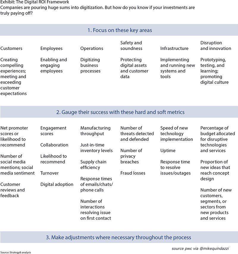 How to measure #digitaltransformation? @stratandbiz shares #digital framework for #companies to gauge #ROI.  http:// bit.ly/2s0yfhT  &nbsp;  <br>http://pic.twitter.com/WSVMcdt7wg