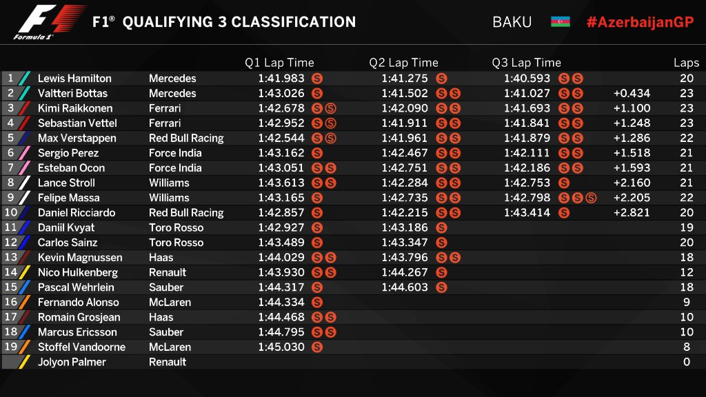 PROVISIONAL CLASSIFICATION (END OF #QUALI) @LewisHamilton in a class o...