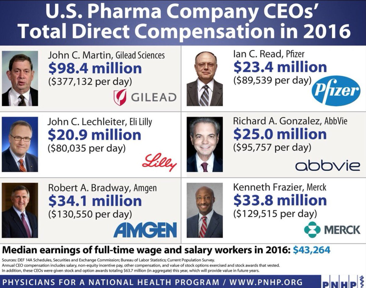 Helping out these #BigPharma CEO&#39;s with a tax windfall. #GOP = Greed Over People <br>http://pic.twitter.com/lb9kbCjQdl