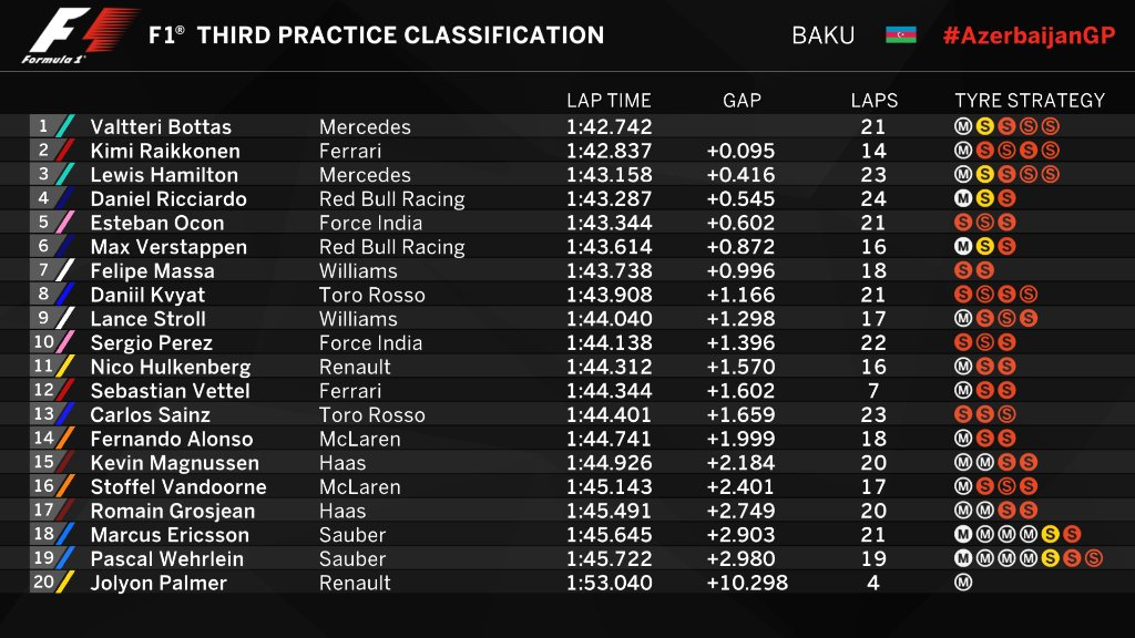 PROVISIONAL CLASSIFICATION (END OF FP3):...