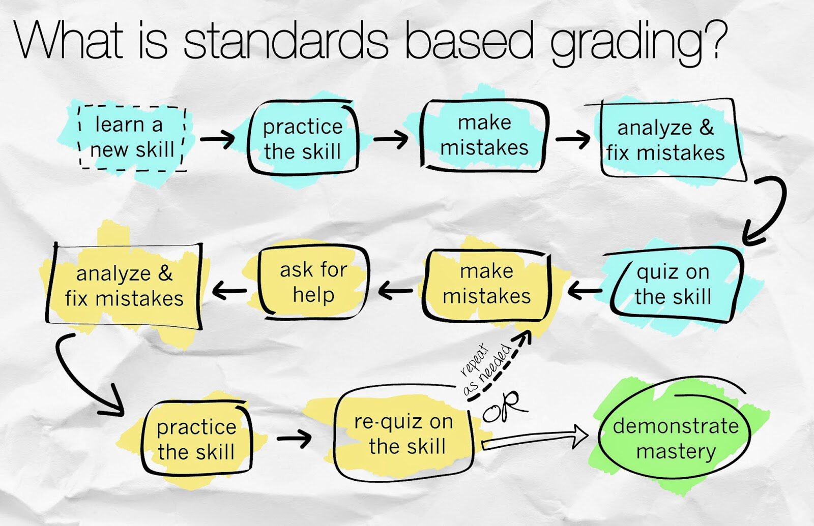 A1) always would love to use a visual. Standards based gradin #edchatMENA #satchat https://t.co/D4o9sboSb9