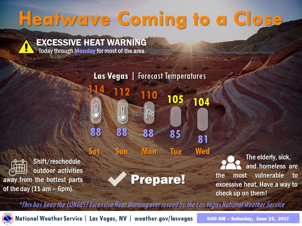 The longest heatwave yet is coming to a close next week! Until then, continue practicing smart heat safety! #vegasweather #cawx #azwx #nvwx