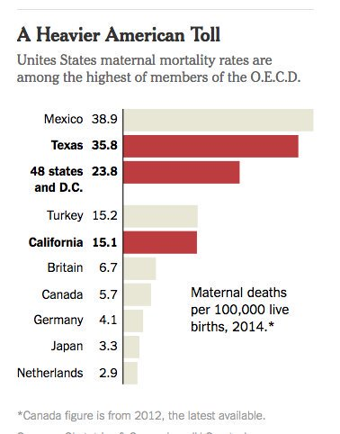 Imagine these #s without @ppact  http:// nyti.ms/2cdxhV4  &nbsp;    Deaths per 100k Texas 35.8 U.S. 23.8 Canada 5.7 U.K. 6.7<br>http://pic.twitter.com/UjWXRnoFjH