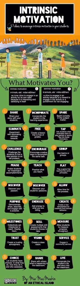 27 Ideas to Encourage Intrinsic Motivation  (by @MiaMacMeekin) #edchat #education #elearning #edtech #engchat #mathchat #satchat<br>http://pic.twitter.com/VfHZ7hYF6b